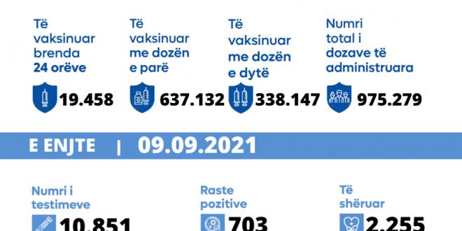 Shënohen 19 raste të vdekjeve,konfirmohen 703 raste të reja, shërohen 2.255 pacientë