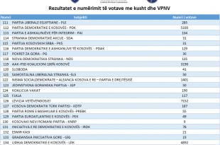 Përfundon numërimi i votave me kusht dhe i atyre të personave me nevoja të veçanta, sot rinumërohen katër vendvotime