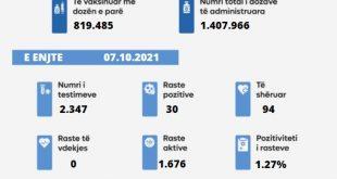 Shërohen 94 qytetarë nga virusi korona dhe konfirmohen 30 raste të reja