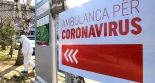 IKSHPK: Gjatë 24 orëve të fundit janë shënuar 3 të vdekur nga coronavirusi, 379 raste të reja ndërsa 244 të infektuar janë shëruar