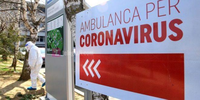 Vazhdon të rritet numri i të infektuarve në vend, sot janë raportuar 467 raste të reja me virusin korona
