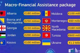 Komisioni Evropian i ndanë 100 milionë euro Kosovës në formë kredie për të luftuar koronavirusin