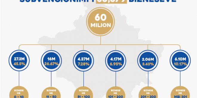 10 mijë biznese nga 36,679 sa janë përfituesit total të subvencioneve nga Fondi për Rimëkëmbje Ekonomike