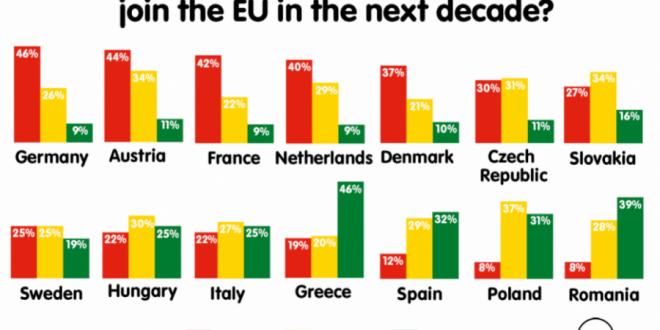 Shtetet anëtare të Bashkimit Evropian nuk dëshirojnë që familjes evropiane t'i vendet e Ballkanit Perëndimor