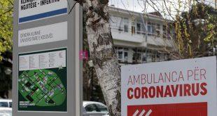 Konfirmohen 48 raste të reja me virusin korona, shërohen 903 qytetarë dhe 6 të sëmurë e humbin jetën