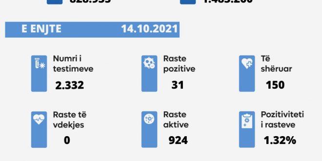 Sot nuk u shënua një rast i vdekjes nga virusi korona, janë shënuar 31 raste të reja, ndërsa janë shëruar 150 të infektuar