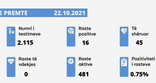 Sot nuk u shënua asnjë rast i vdekjes nga virusi korona, janë paraqitur 16 raste të reja, janë shëruar 45 të infektuar