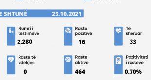 Sot nuk u shënua asnjë rast i vdekjes nga virusi korona, janë paraqitur 16 raste të reja, janë shëruar 33 të infektuar