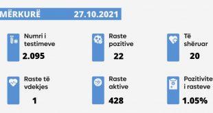 Sot u shënua një rast i vdekjes nga virusi korona, janë paraqitur 22 raste të reja, janë shëruar 20 të infektuar