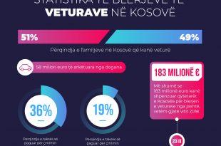 Autoshkolla Online: 51% e familjeve të qytetarëve të Kosovës posedojnë një veturë