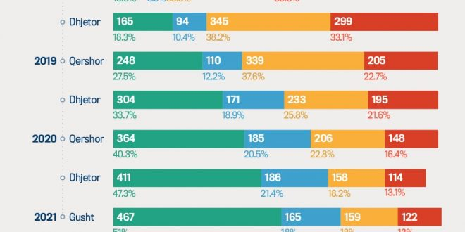 GAP: përmbushja e premtimeve nga kryetarët e komunave në mandatin qeverisës2017 - 2021