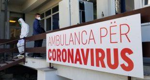 Të hënën në vendin tonë janë regjistruar 195 raste të reja me Covid-19, 102 prejt tyre vetëm në Prishtinë