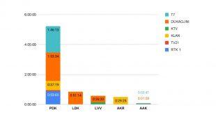 Pikasa dhe Nielsen publikuan raportin: Sa ndikojnë televizionet gjatë fushatës zgjedhore?