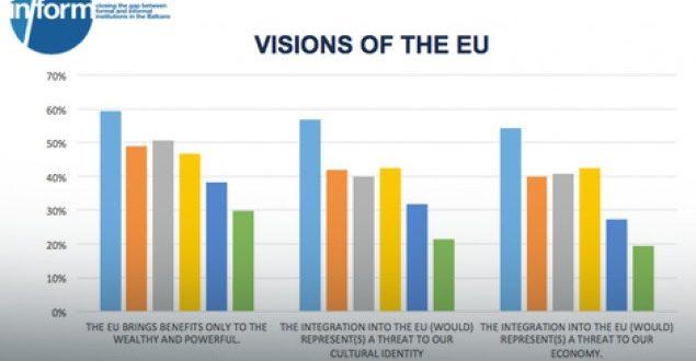 Shqiptarët më optimistët rreth Bashkimit Evropian, serbët më euroskeptikët