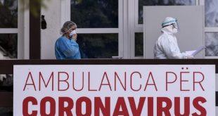 Sot janë regjistruar 363 raste të reja pozitive me virusin korona, ndërsa janë shëruar 418 të infektuar ditë më parë
