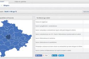 Mbyllen me kohë të gjitha Vendvotimet në Komunën e Drenasit. Votuan 21 mijë e 318 apo 40.55%