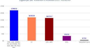 Koalicioni PDK-AAK-NISMA fitoi më së shumti vota por shënoi humbje të madhe përbrenda