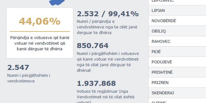 Në zgjedhjet e parakohshme për Kuvendin e Kosovës kanë votuar rreth 44 për qind e qytetarëve me të drejtë vote